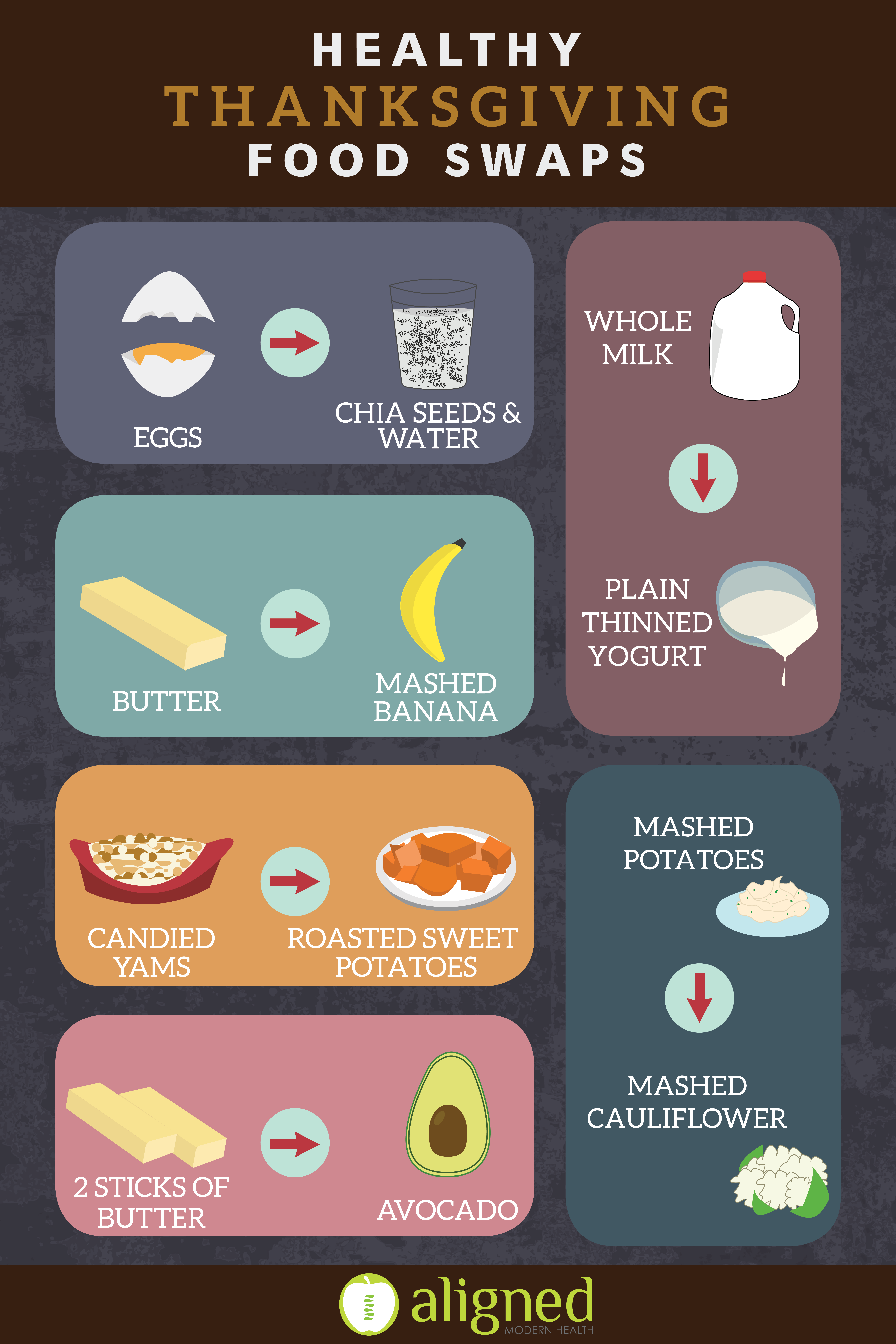 Thanksgiving Food Swaps and Infographic